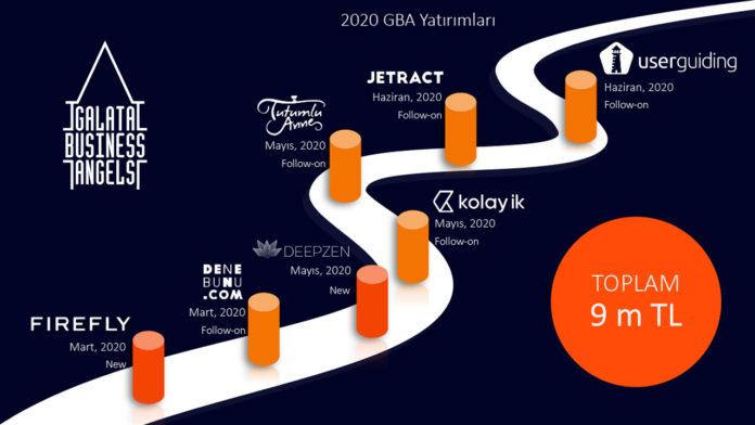 2020 yılında 9 milyon TL'lik yatırım yapan Galata Business Angels, toplam yatırım sayısını 39'a çıkardı