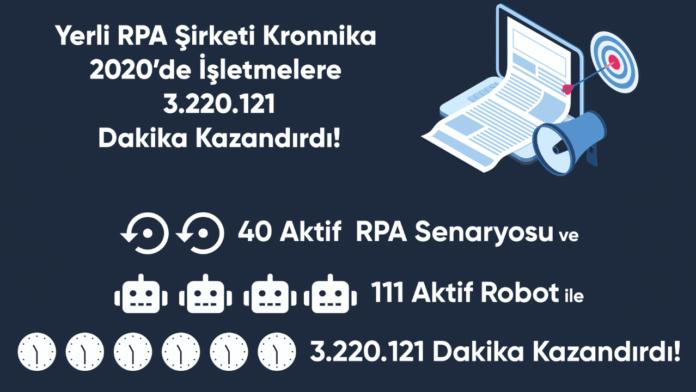 Kronnika, 2020 yılında şirketlere yaklaşık 3 milyon 220 bin 121 dakika kazandırdı