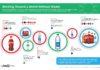Coca-Cola, ABD'de Geri Dönüştürülmüş Plastik Şişeler Kullanmaya Başlıyor