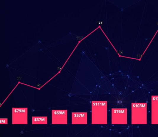 Türkiye'de 2021 yılının ilk çeyreğinde girişimlere 62 turda 509 milyon dolar yatırım yapıldı